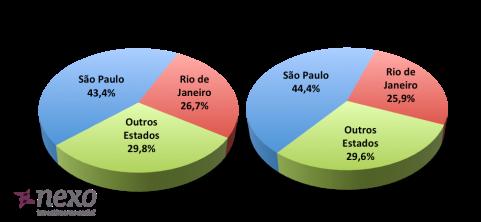 Concentração de projetos no eixo Rio - São Paulo